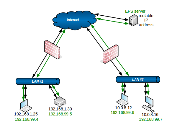 network_diagram_with_eps_conduits_routable_server.png